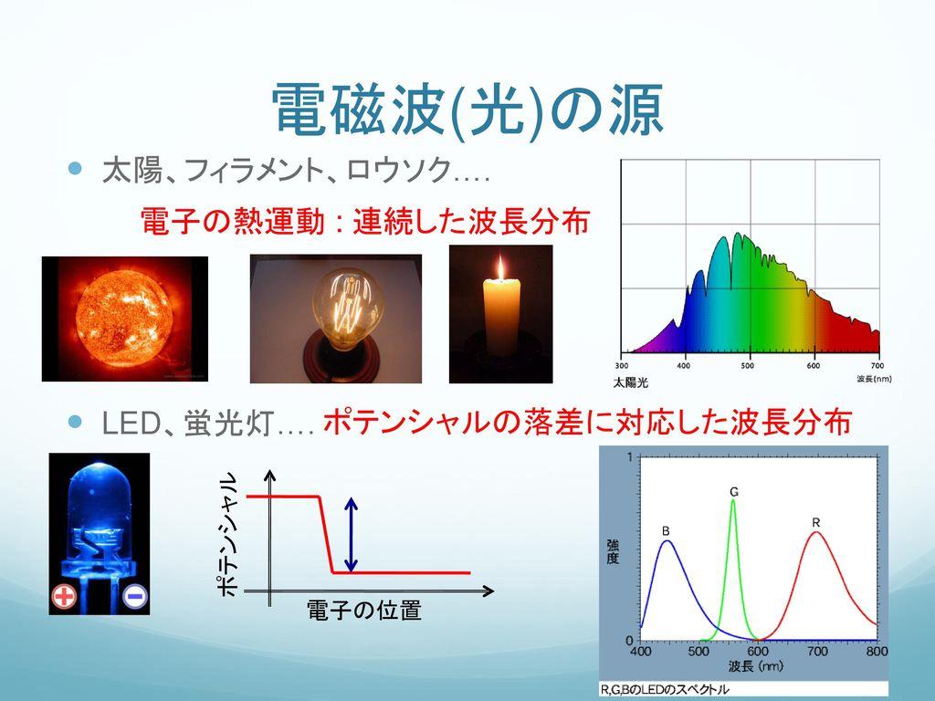 電磁波(光)の源 太陽、フィラメント、ロウソク…. 電子の熱運動 : 連続した波長分布 LED、蛍光灯….