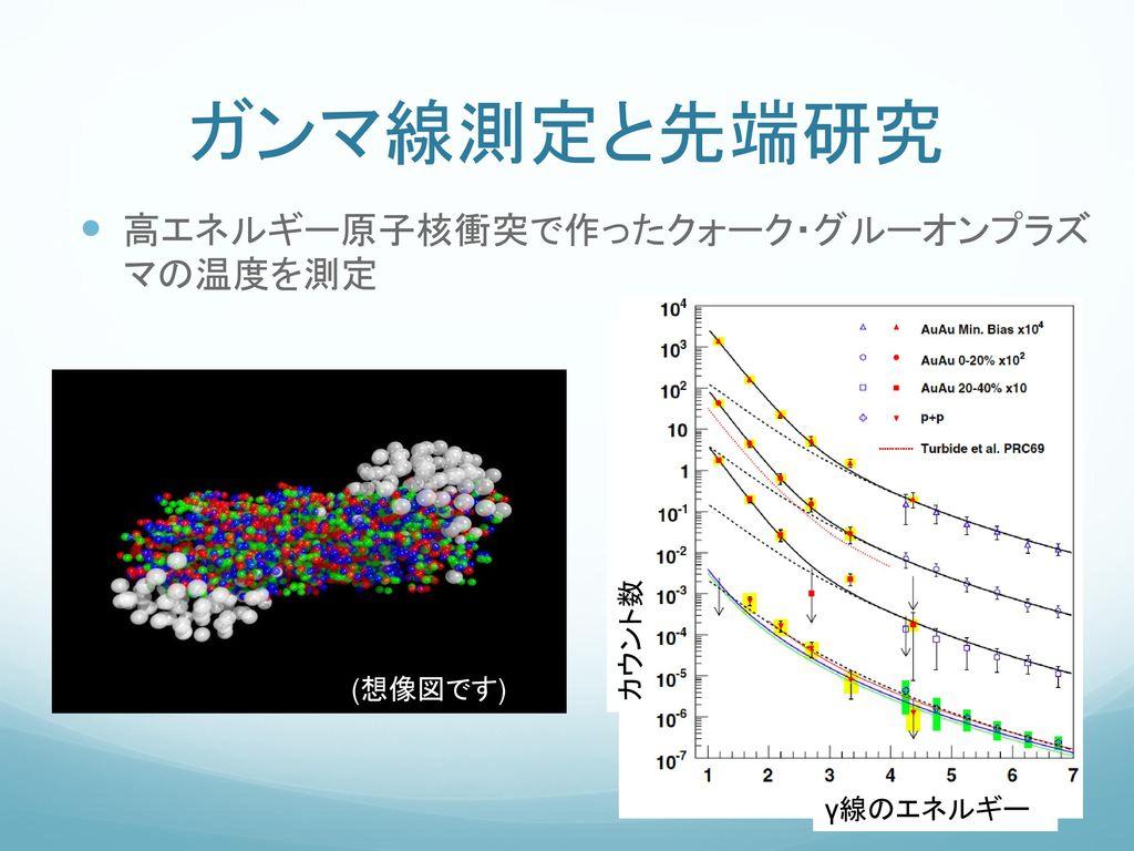 ガンマ線測定と先端研究 高エネルギー原子核衝突で作ったクォーク・グルーオンプラズ マの温度を測定 カウント数 (想像図です)