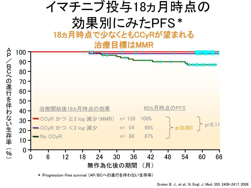 イマチニブ投与18ヵ月時点の 効果別にみたPFS*