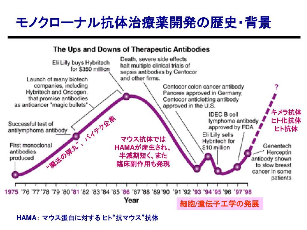 モノクローナル抗体治療薬開発の歴史・背景