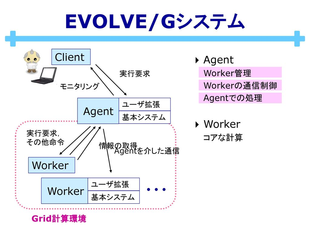 EVOLVE/Gシステム Client Agent Worker Agent Worker Worker Worker管理