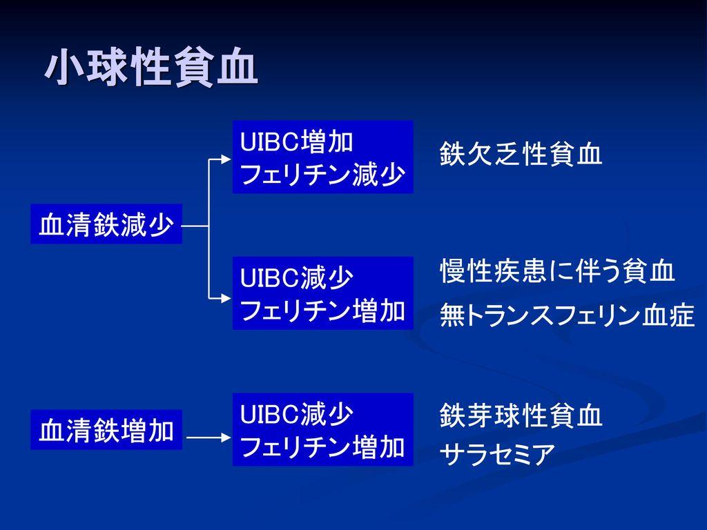 小球性貧血 UIBC増加 フェリチン減少 鉄欠乏性貧血 血清鉄減少 慢性疾患に伴う貧血 UIBC減少 フェリチン増加 無トランスフェリン血症