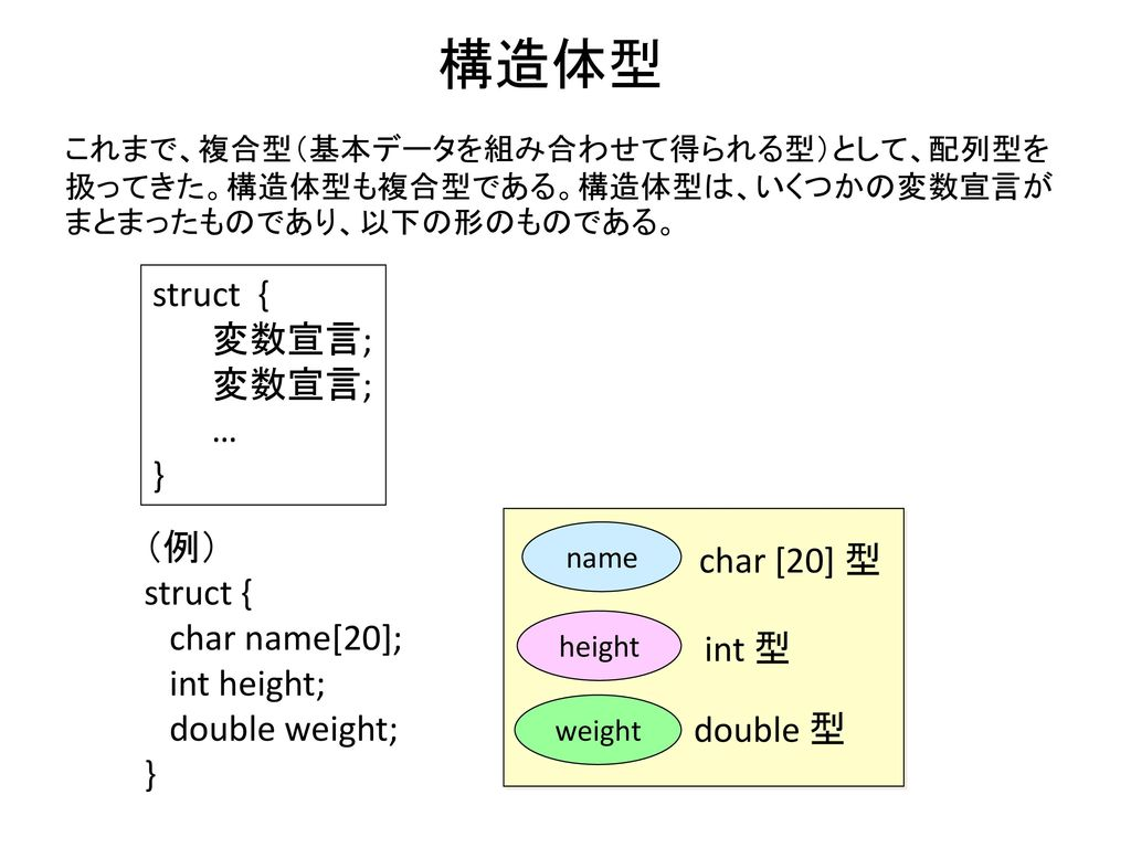 構造体型 struct { 変数宣言; … } (例) struct { char name[20]; int height;