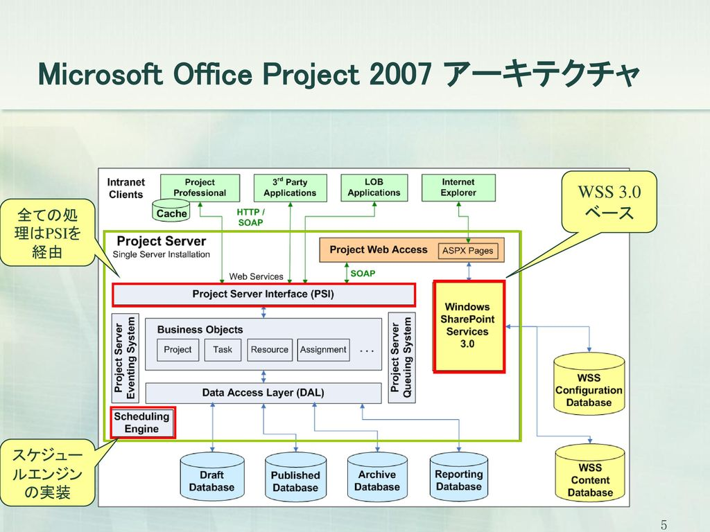 Microsoft Office Project 2007 アーキテクチャ
