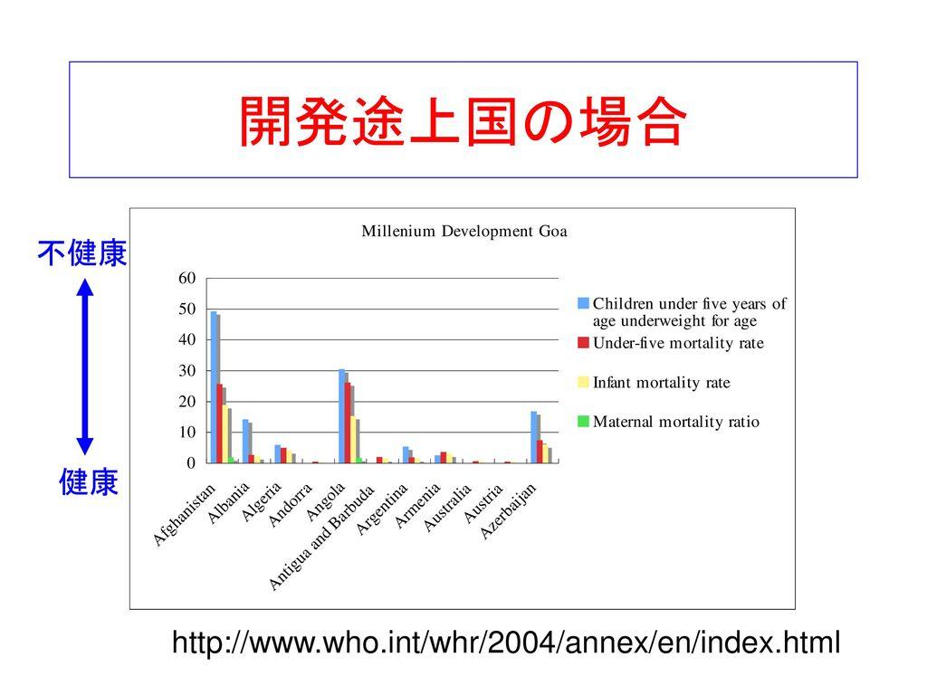 開発途上国の場合 不健康 健康 http://www.who.int/whr/2004/annex/en/index.html