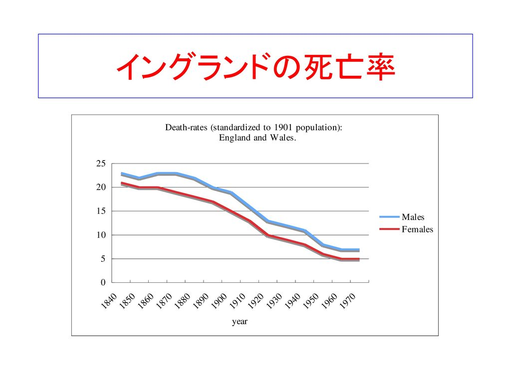 イングランドの死亡率