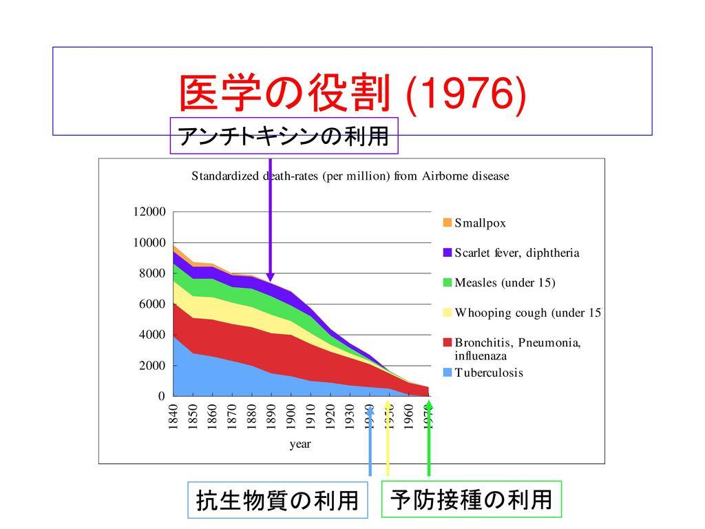医学の役割 (1976) アンチトキシンの利用 抗生物質の利用 予防接種の利用