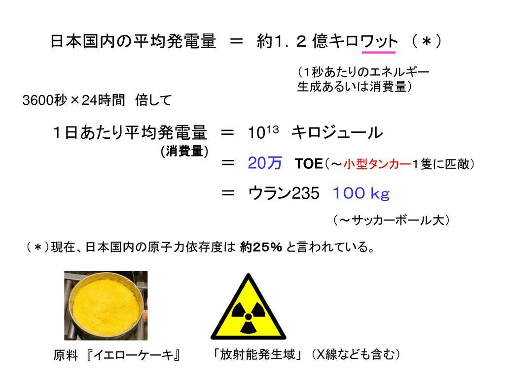 日本国内の平均発電量 = 約1.2 億キロワット (*)