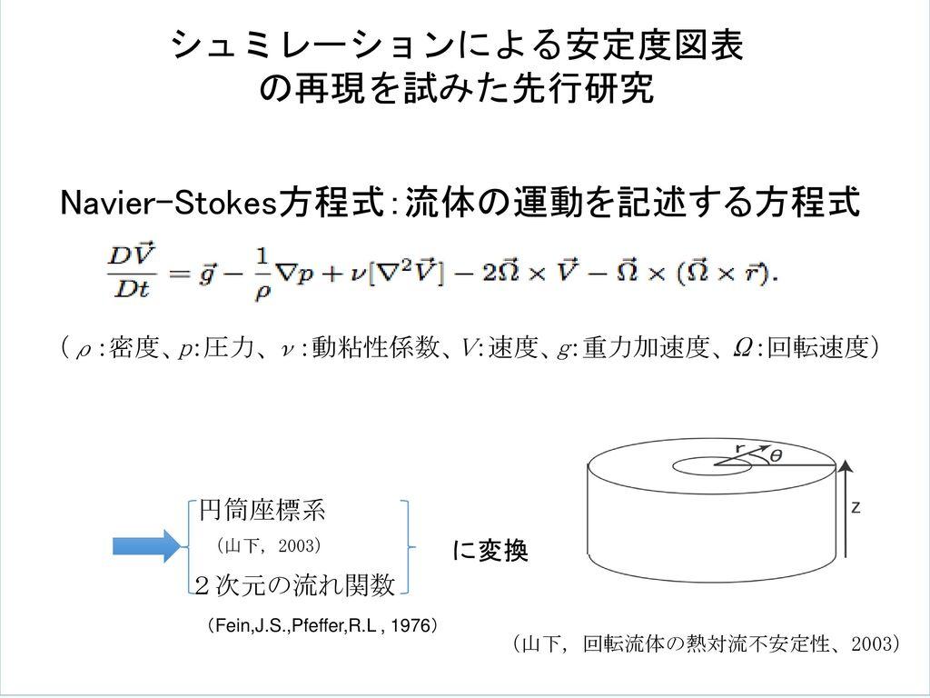 Navier-Stokes方程式:流体の運動を記述する方程式