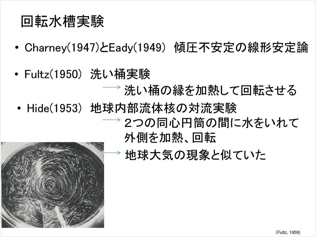 回転水槽実験 Charney(1947)とEady(1949) 傾圧不安定の線形安定論 Fultz(1950) 洗い桶実験