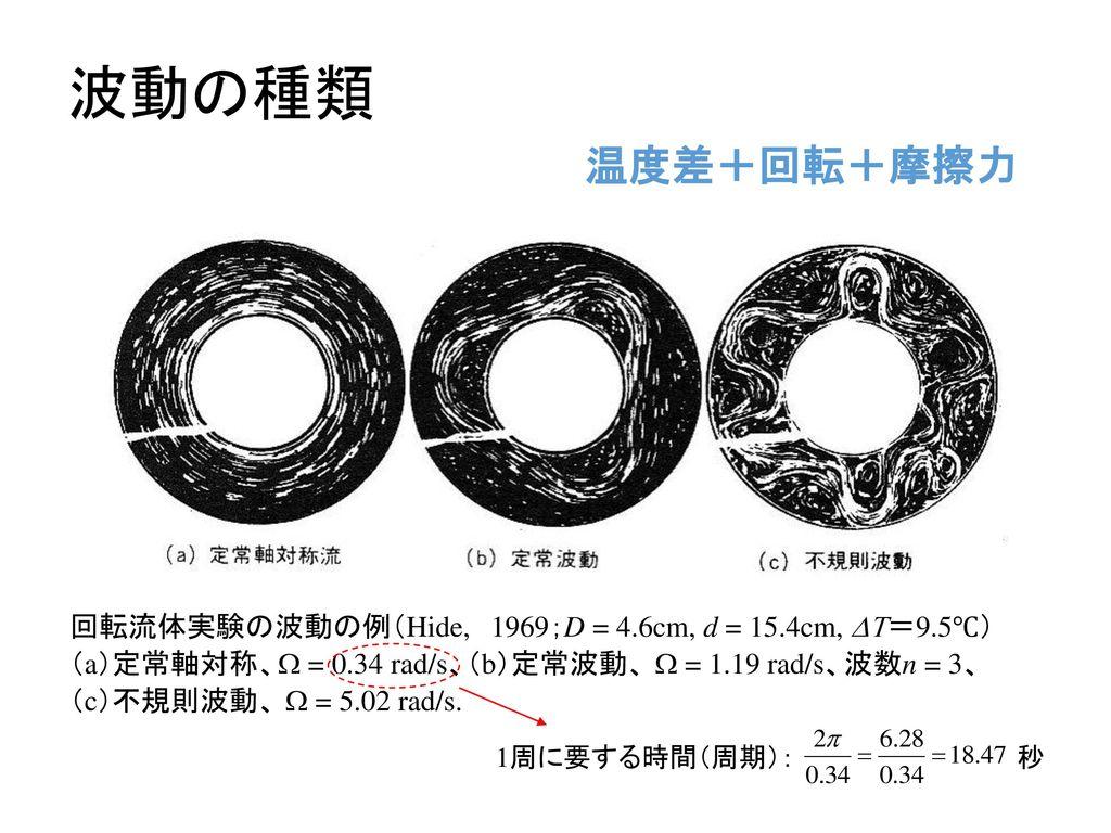 回転流体実験の波動の例(Hide, 1969;D = 4. 6cm, d = 15. 4cm, DT=9