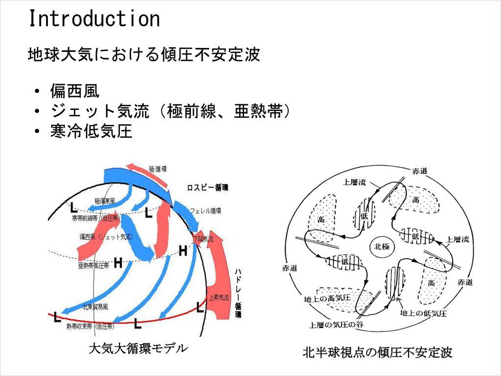 Introduction 地球大気における傾圧不安定波 偏西風 ジェット気流(極前線、亜熱帯) 寒冷低気圧 大気大循環モデル