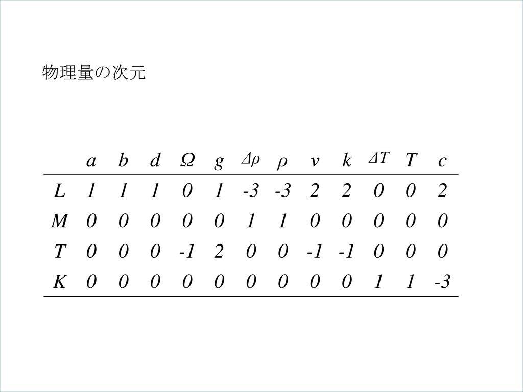 物理量の次元 a b d Ω g Δρ ρ ν k ΔT T c L 1 -3 2 M -1 K 質量 長さ 時間 温度