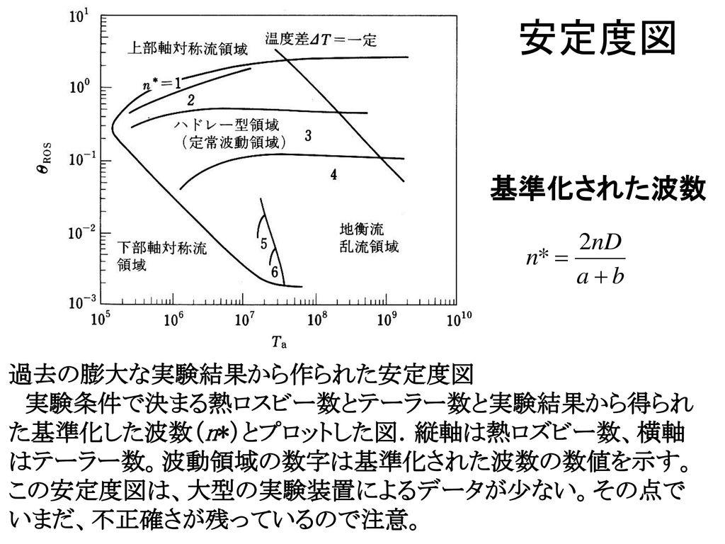 安定度図 基準化された波数 過去の膨大な実験結果から作られた安定度図