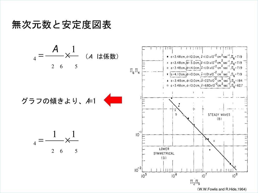 無次元数と安定度図表 (A は係数) グラフの傾きより、A=1 (W.W.Fowlis and R.Hide,1964)