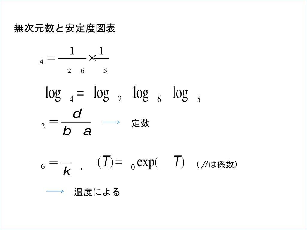 無次元数と安定度図表 定数 , (βは係数) 温度による