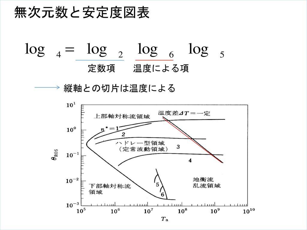 無次元数と安定度図表 定数項 温度による項 縦軸との切片は温度による