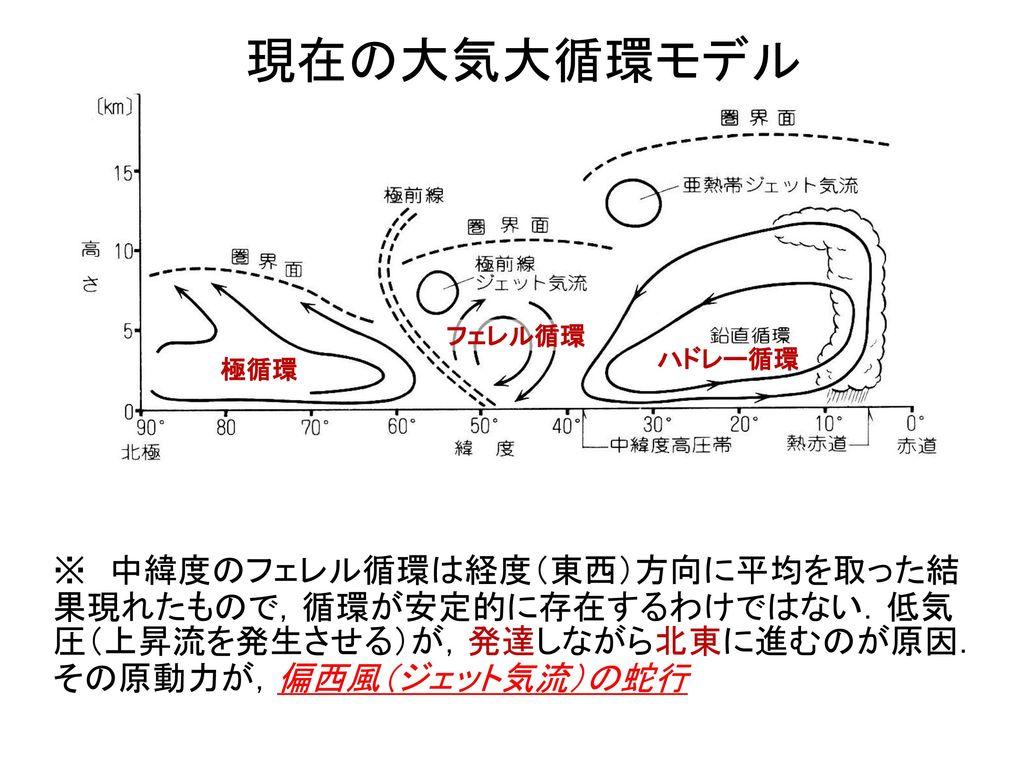 現在の大気大循環モデル フェレル循環. ハドレー循環. 極循環. ※ 中緯度のフェレル循環は経度(東西)方向に平均を取った結果現れたもので,循環が安定的に存在するわけではない.低気圧(上昇流を発生させる)が,発達しながら北東に進むのが原因.