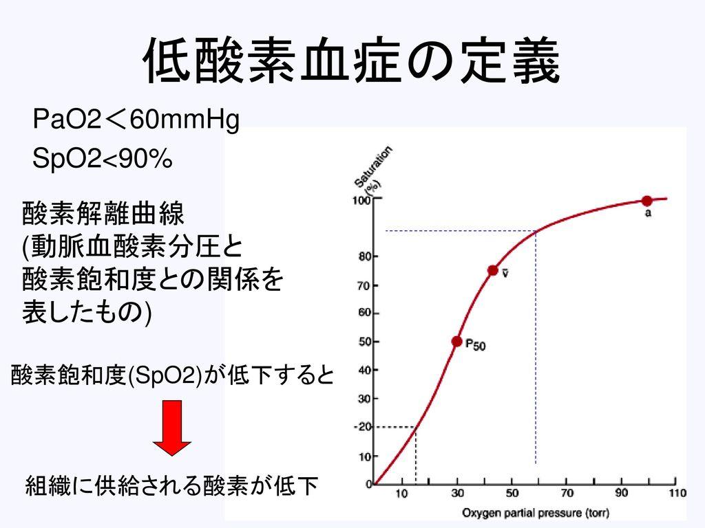 低酸素血症の定義 PaO2<60mmHg SpO2<90% 酸素解離曲線 (動脈血酸素分圧と 酸素飽和度との関係を 表したもの)