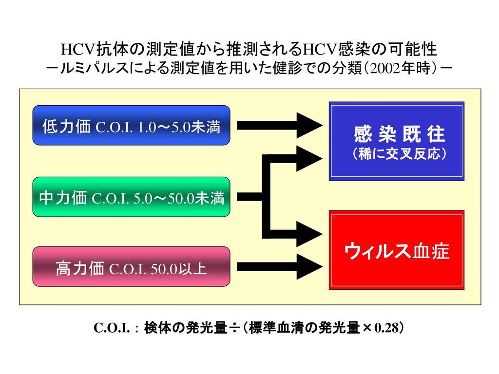 C.O.I. : 検体の発光量÷(標準血清の発光量×0.28)