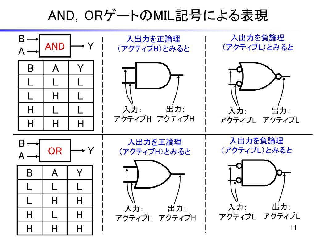 AND,ORゲートのMIL記号による表現