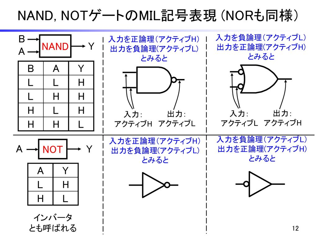 NAND, NOTゲートのMIL記号表現 (NORも同様)