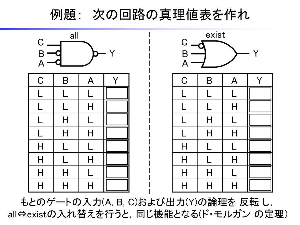 例題: 次の回路の真理値表を作れ all exist C C B Y B Y A A C B A Y L H C B A Y L H