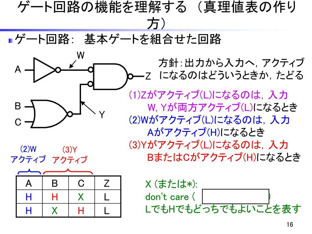 ゲート回路の機能を理解する (真理値表の作り方)