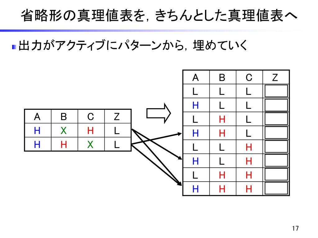 省略形の真理値表を,きちんとした真理値表へ