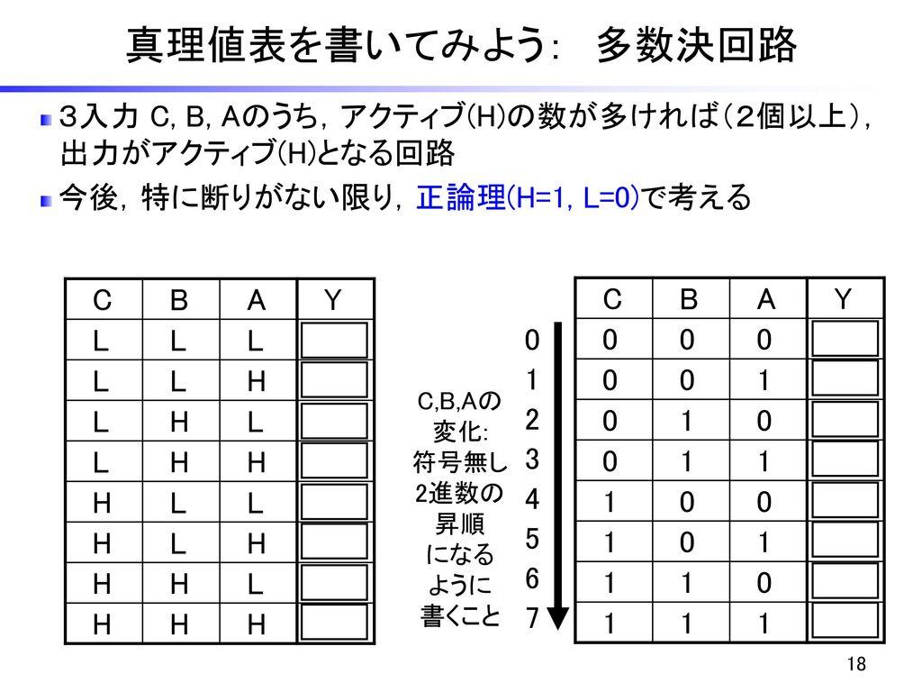 真理値表を書いてみよう: 多数決回路 3入力 C, B, Aのうち,アクティブ(H)の数が多ければ(2個以上), 出力がアクティブ(H)となる回路. 今後,特に断りがない限り,正論理(H=1, L=0)で考える.