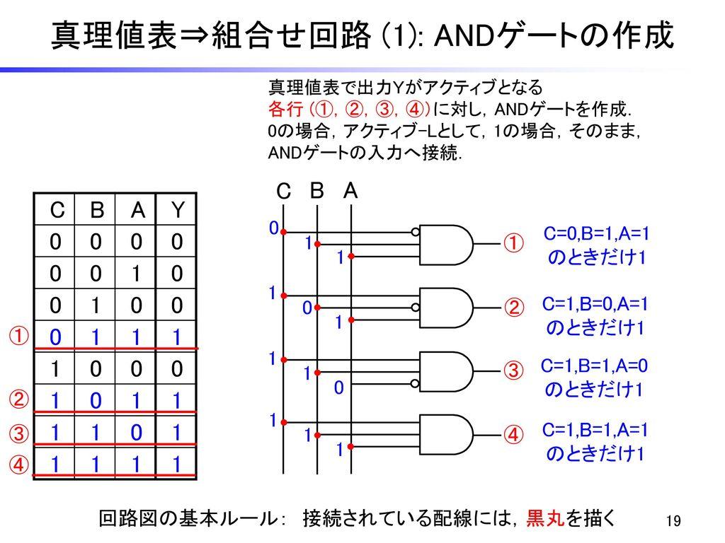 真理値表⇒組合せ回路 (1): ANDゲートの作成