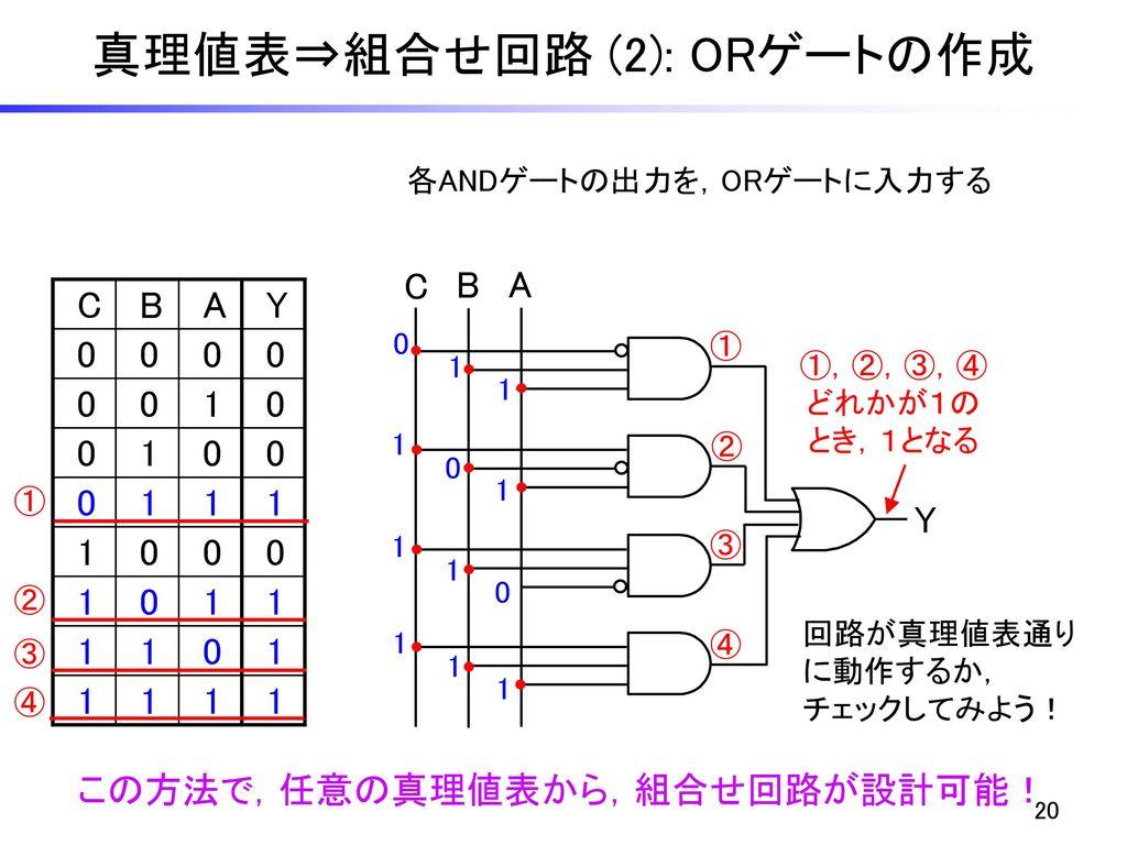 真理値表⇒組合せ回路 (2): ORゲートの作成