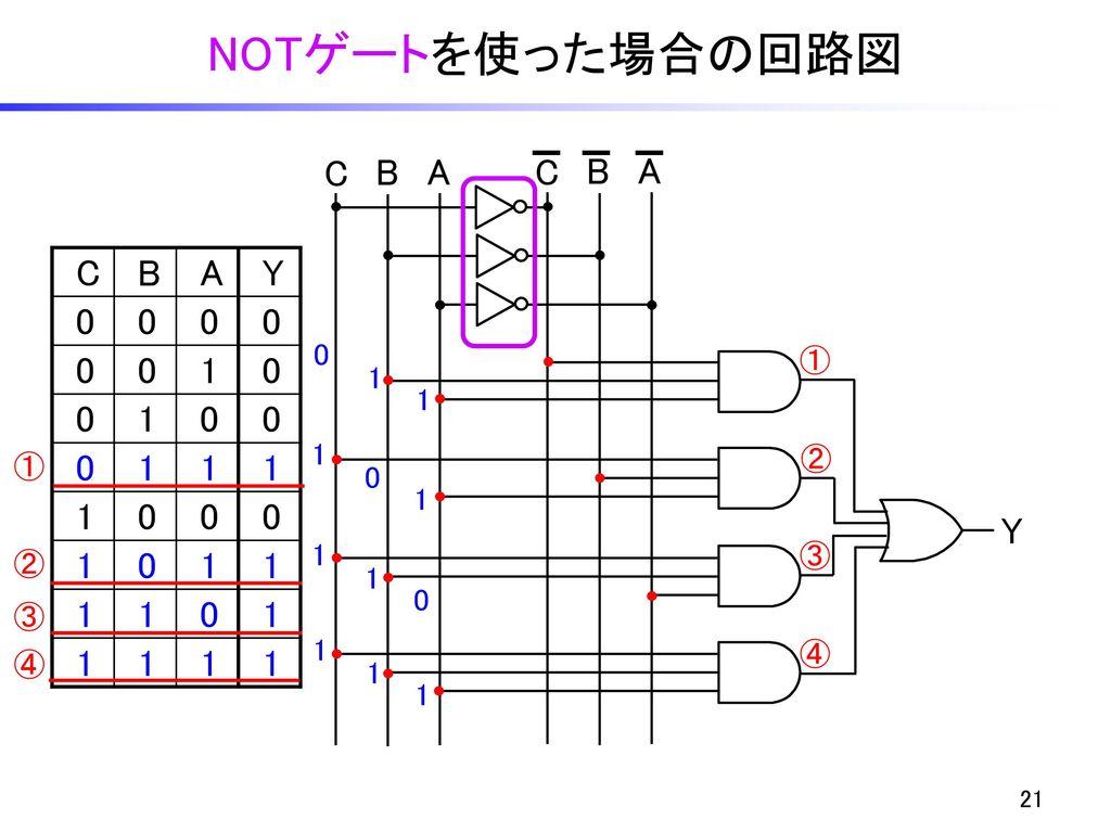 NOTゲートを使った場合の回路図 C B A C B A C B A Y 1 Y ① 1 1 1 ② ① 1 1 ③ ② 1 ③ 1 ④ ④