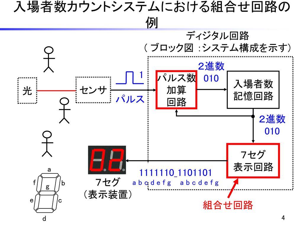 入場者数カウントシステムにおける組合せ回路の例
