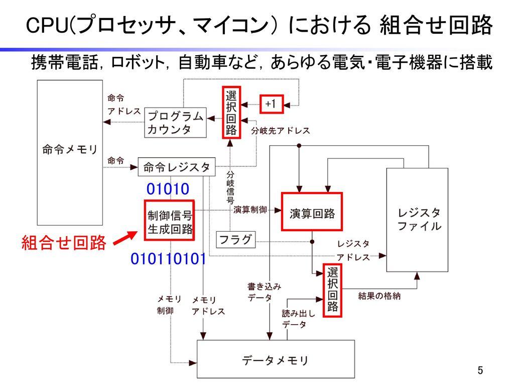 CPU(プロセッサ、マイコン) における 組合せ回路