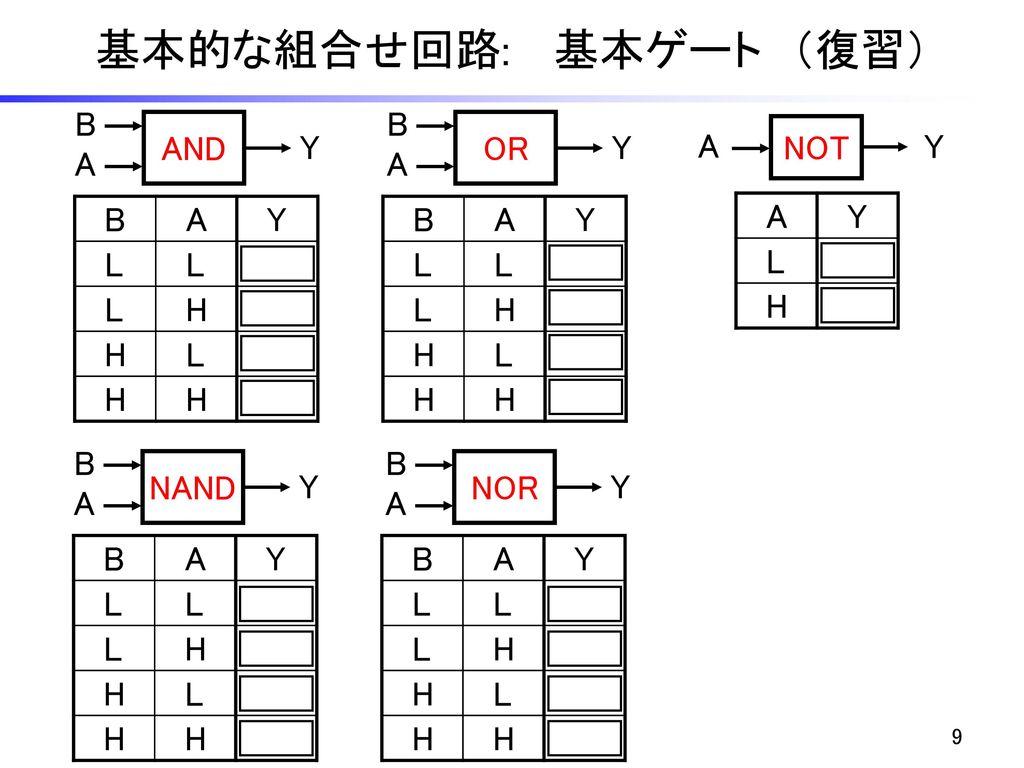 基本的な組合せ回路: 基本ゲート (復習) B B AND OR Y Y A NOT Y A A B A Y L H B A Y L H A