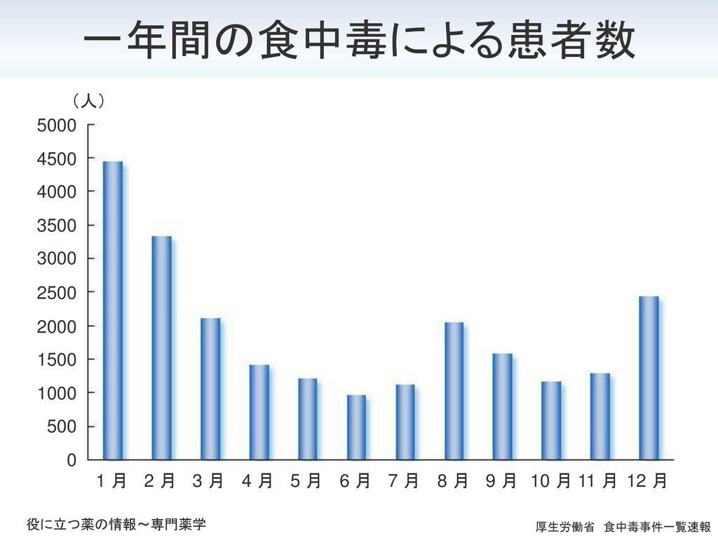 一年間の食中毒による患者数 1 月 2 月 3 月 4 月 5 月 6 月 7 月 8 月 9 月 10 月 11 月 12 月 1000