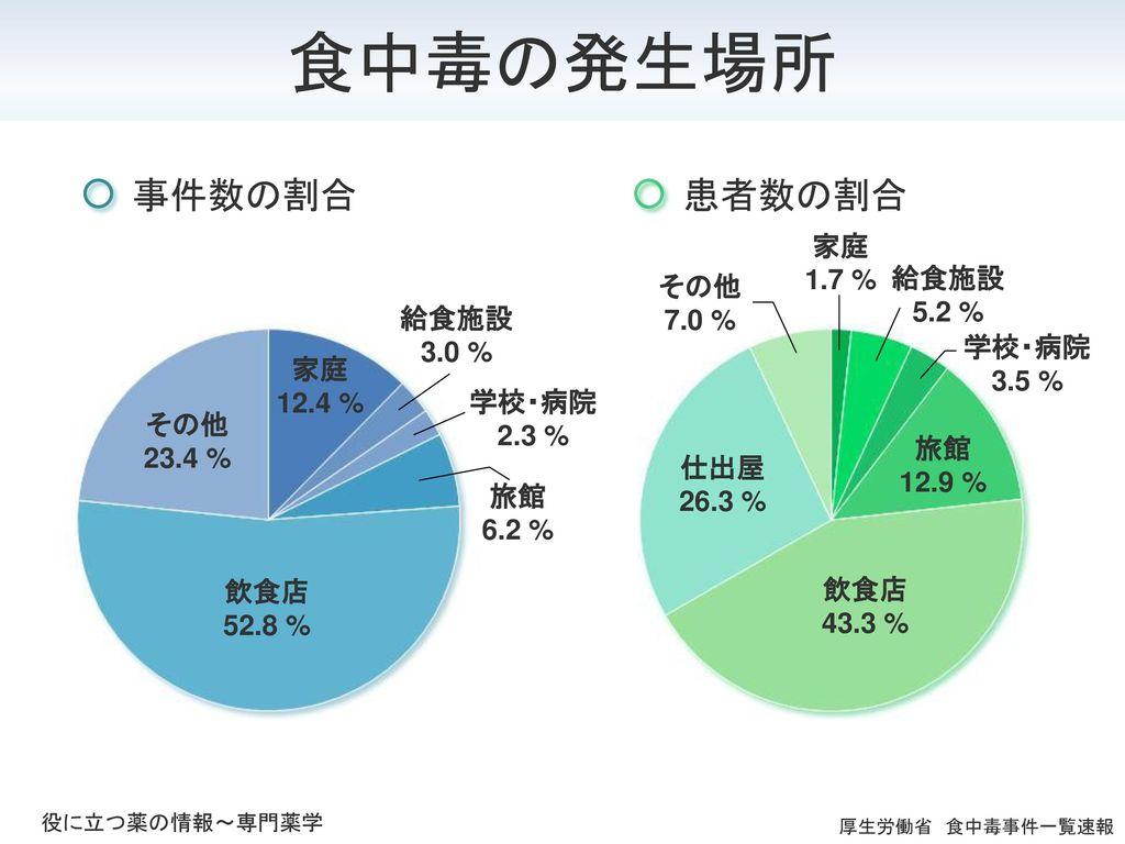 食中毒の発生場所 事件数の割合 患者数の割合 家庭 1.7 % 給食施設 5.2 % その他 7.0 % 給食施設 3.0 %