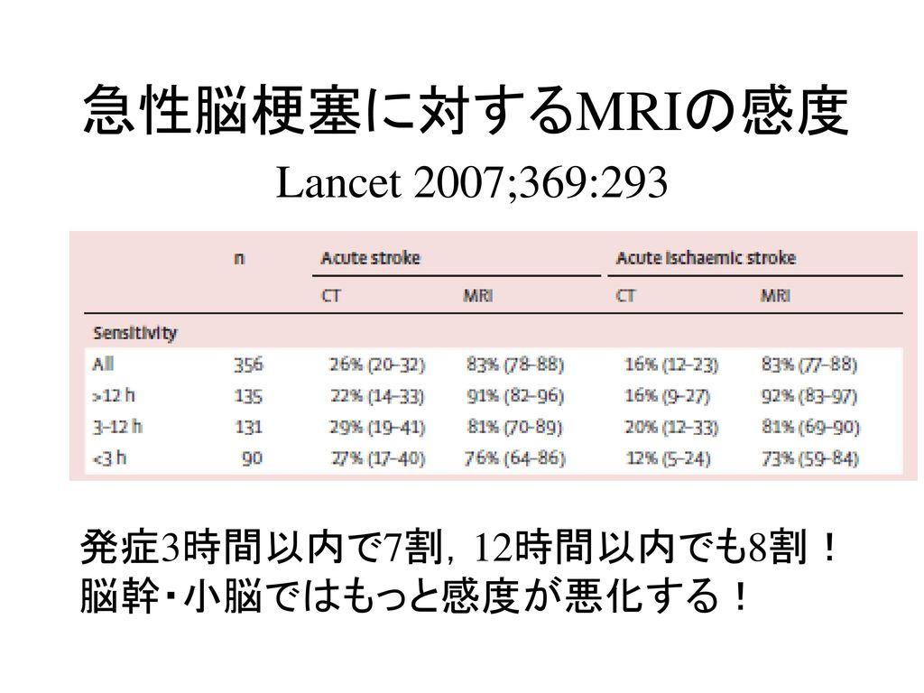 急性脳梗塞に対するMRIの感度 Lancet 2007;369:293