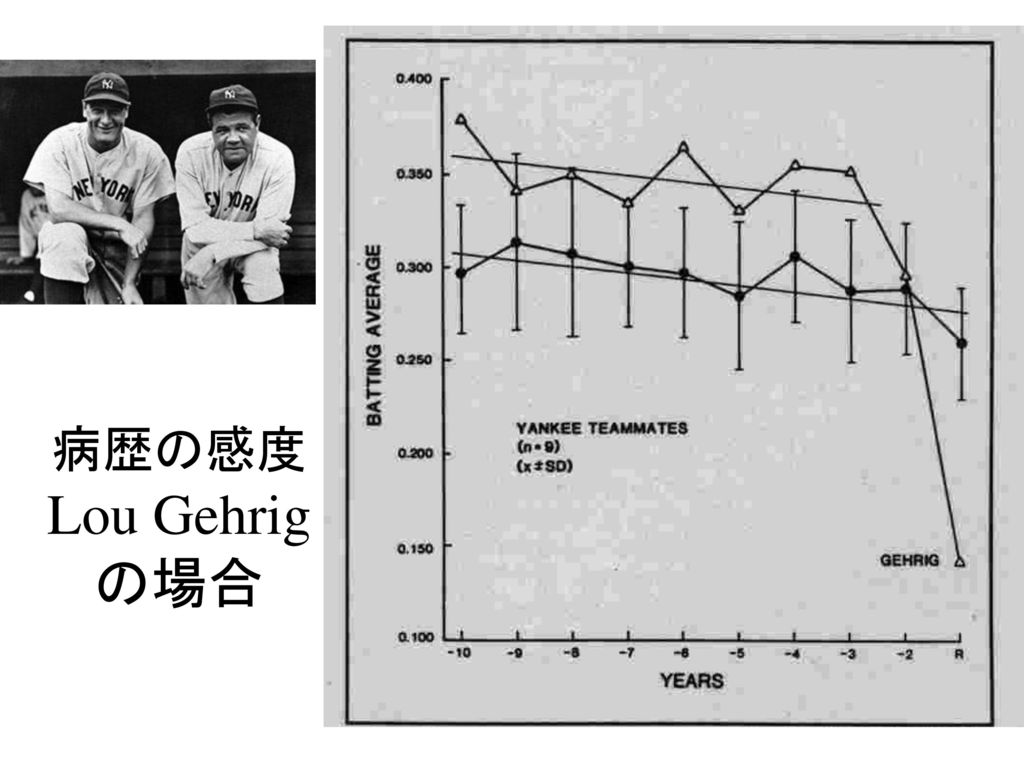 病歴の感度 Lou Gehrigの場合 Kasarskis EJ, Winslow M. When did Lou Gehrig s personal illness begin.