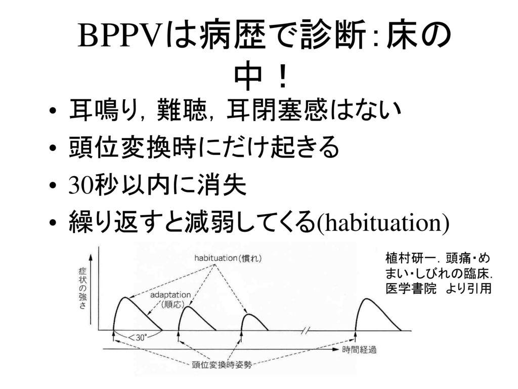 BPPVは病歴で診断:床の中! 耳鳴り,難聴,耳閉塞感はない 頭位変換時にだけ起きる 30秒以内に消失
