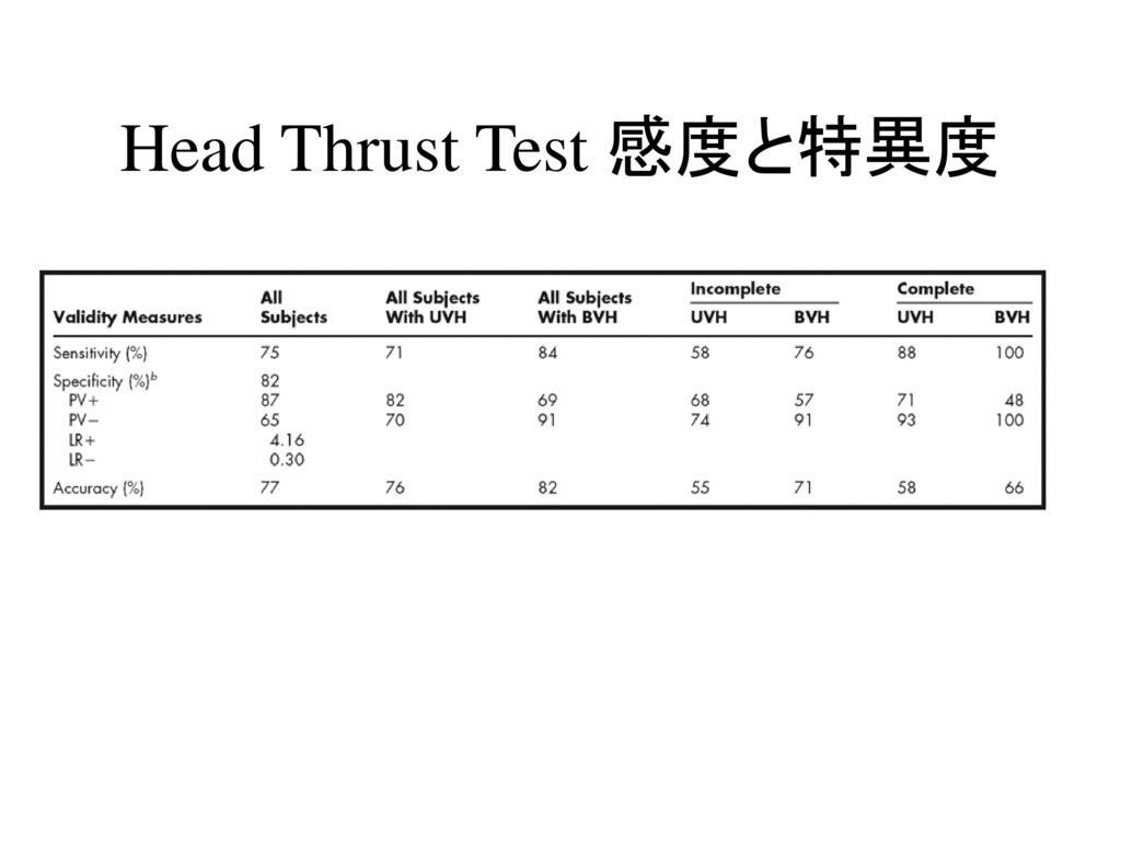 Head Thrust Test 感度と特異度