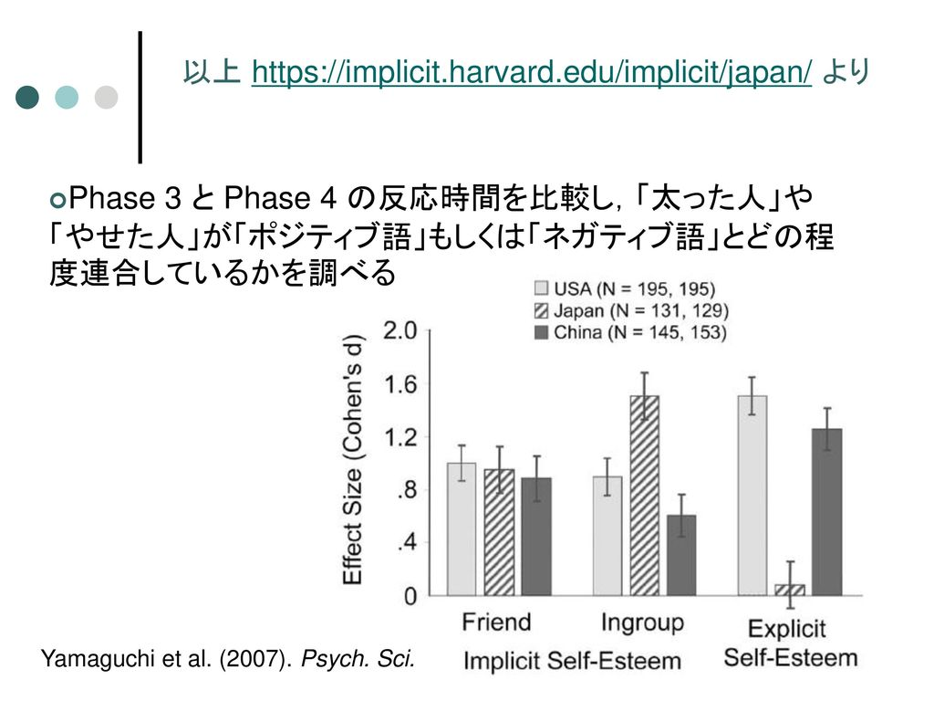 以上 https://implicit.harvard.edu/implicit/japan/ より