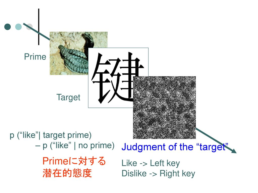 Judgment of the target Primeに対する潜在的態度