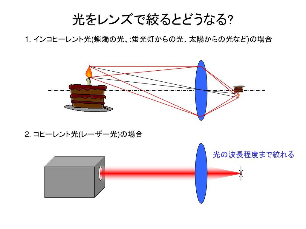 光をレンズで絞るとどうなる 1. インコヒーレント光(蝋燭の光、:蛍光灯からの光、太陽からの光など)の場合