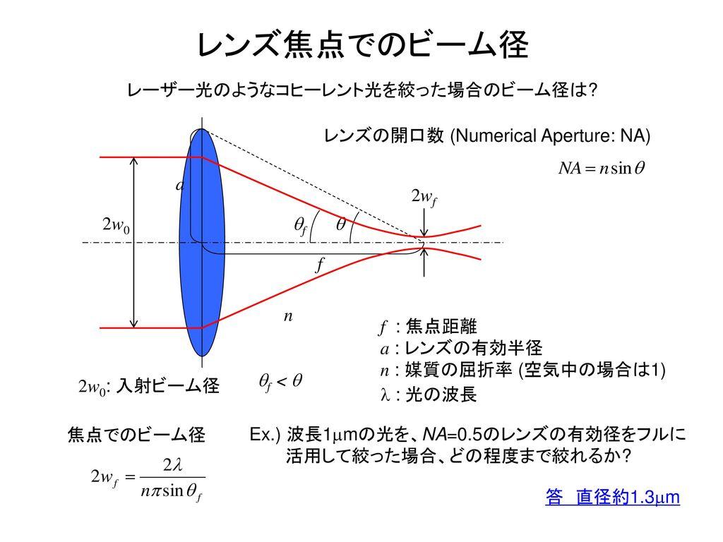 レンズの開口数 (Numerical Aperture: NA)
