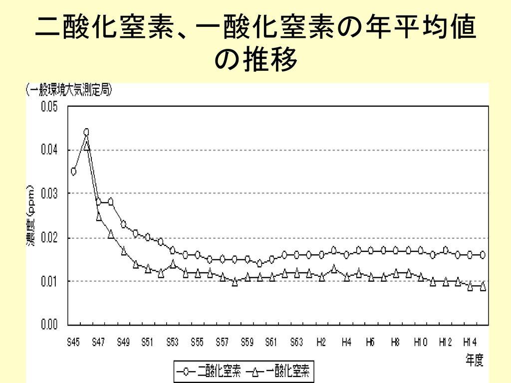 二酸化窒素、一酸化窒素の年平均値の推移