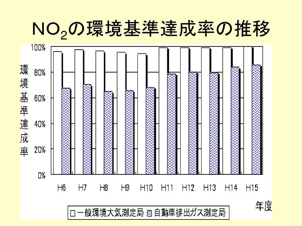 NO2の環境基準達成率の推移
