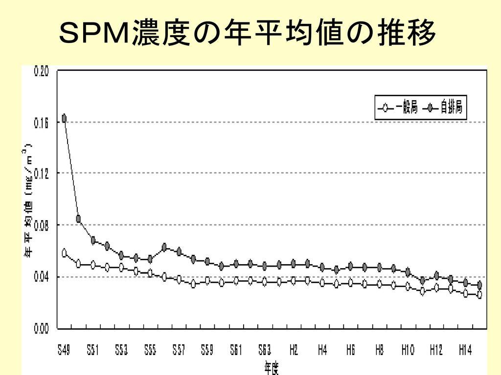 SPM濃度の年平均値の推移