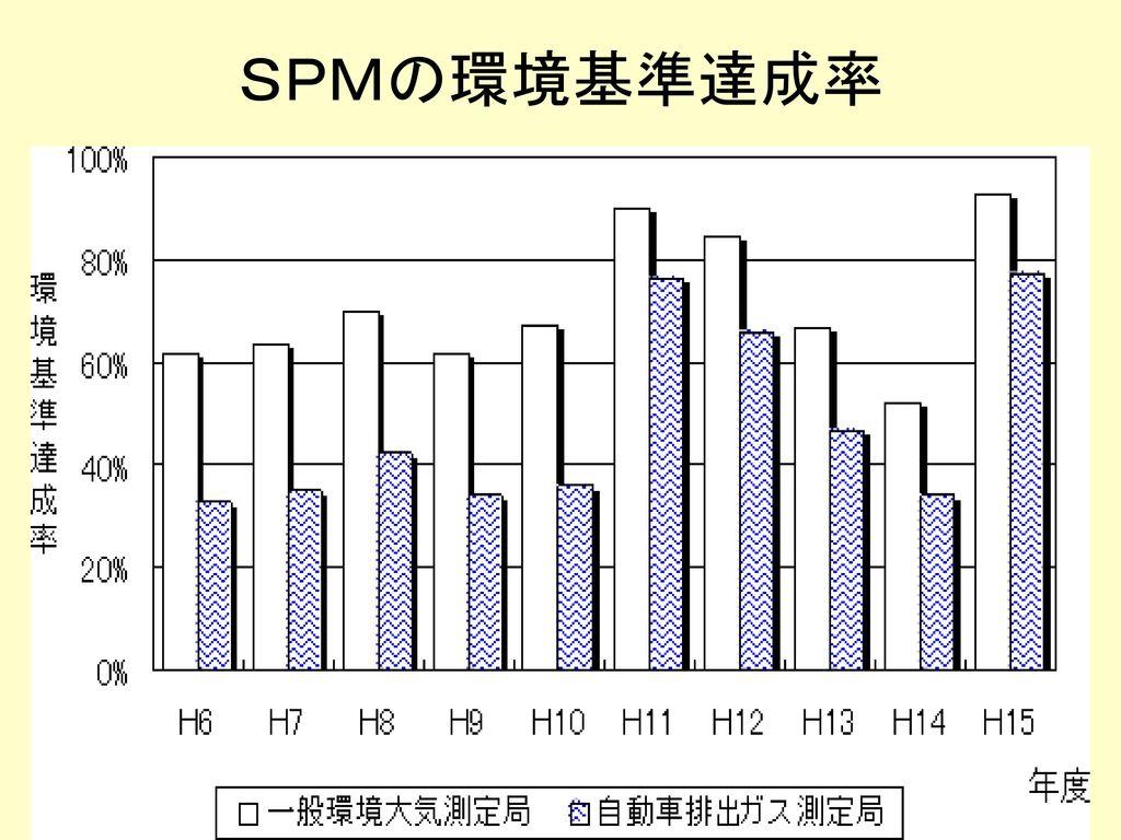 SPMの環境基準達成率